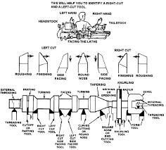 lathe cutting tools. shapes of tool bits. lathe cutting tools