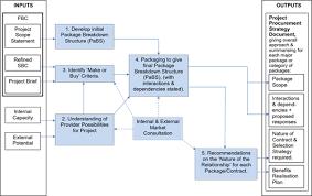 Jon Broome Nec4 Expert Whats The Procurement Management