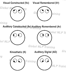 Lying Eye Chart Eye Accessing Cue Chart How To Tell If Someone Is Lying