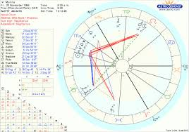 49 Valid Astrology Birthday Chart Compatibility