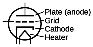 alternating current symbol. component alternating current symbol clipart iec ac supply cathode wikipedia the free encyclopedia unicode 2000px triode s