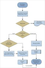 Process Template Workflow Diagram Template 14 Free Printable Word Pdf Documents
