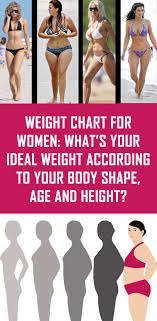 Ideal Weight Chart Females Age Height Gallery - Chart Graphic Design ...