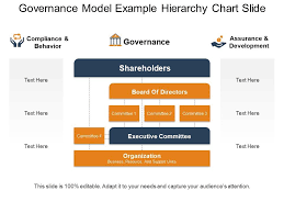 Executive Hierarchy Chart Governance Model Example Hierarchy Chart Slide Ppt Examples