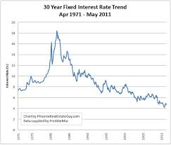 Mortgage Rates Daily Chart Todays 30 Year Fixed Mortgage Chart