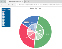 Nested Pie Chart In Pure Javascript Mindfusion Medium