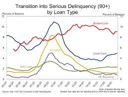 Student Loan Delinquency Rate Chart Household Debt Up 18 Consecutive Quarters To A New Record