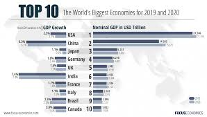 The Worlds Largest Economies 2019 2023