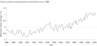 Average Global Temperature By Year Chart Why Did Earths Surface Temperature Stop Rising In The Past