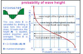 Sea State Chart Wave Height Waves Faahi Takatakai Motu