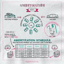Mortage Amortization Table What Is Amortization Napkin Finance Has The Answer