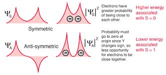 Resultado de imagen de Degeneración de electrones en imagen GIFs