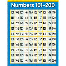 100s Chart To 200 Www Bedowntowndaytona Com