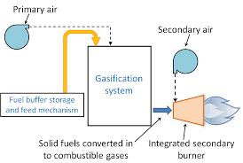 Gasifier Burner Design Multipurpose Biomass Gasifying Burner