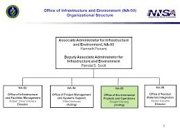 Na 70 Nnsa Organization Chart Related Keywords Suggestions