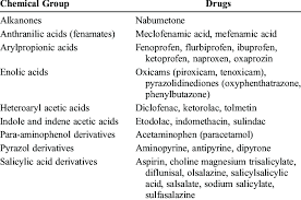 Nsaid Classes Chart Chemical Classification Of Nsaids Download Table