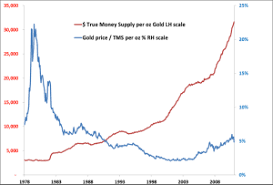 True Money Supply Chart Gold And Silver Price Shakeout The Cobden Centre