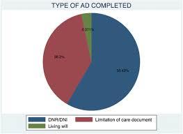 Sample Advance Directive Form Adorable Factors That Influence Advance Directives Completion Amongst