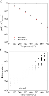 Temperature Dependence Of Steel A Density And B
