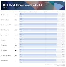 14th And Union Size Chart What Are The Worlds Most Competitive Economies World