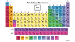 Periodic Table - Science Notes and Projects