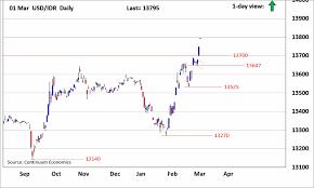 Forex Analysis Chart Usd Idr Updates Upmove Gaining