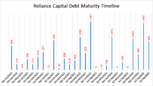 Reliance Capital Share Chart Reliance Capital Which Mutual Funds Hold The Beleaguered