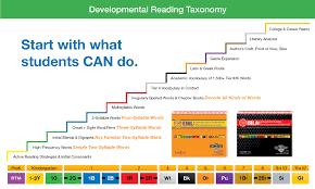 Reading Level Correlation Chart Common Core Irla Toolkits