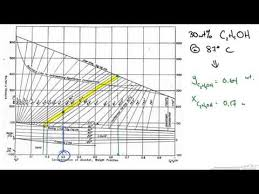 Enthalpy Concentration Diagram Youtube