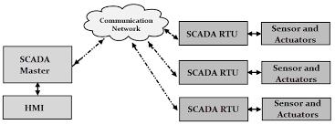 scada system what is scada