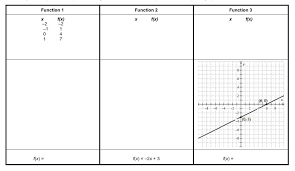 create matching cards for these linear functions each column will have three representations of the same function one representation is given to you