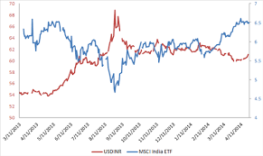 Usd Inr Indian Rupee Gold At Risk On A Return Of Usdollar