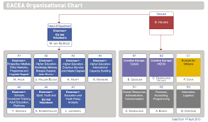 Google Docs Hierarchy Chart Creative Hierarchy Chart Templates At Allbusinesstemplates