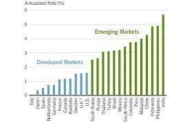 Emerging Markets Chart Strong Secular Prospects For Emerging Markets The Big Picture