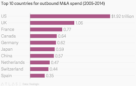 Top 10 Countries For Outbound M A Spend 2005 2014