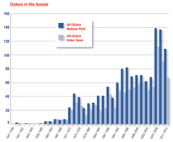 Senate Filibuster History Chart Curbing Filibuster Abuse Brennan Center For Justice