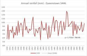 Central Otago Climate Chart Grasshopper Rock Central Otago Pinot Noir Climate Change