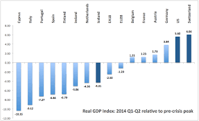 True Economics 16 8 2014 Three Charts Of Euro Areas