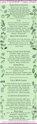 Anyonita Nibbles Gluten Free Recipes Low Fodmap Food Chart