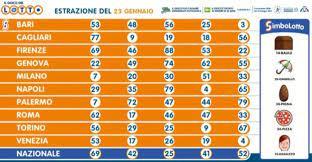 Verificate risultati superenalotto del 23 gennaio 2021. Estrazione Lotto 23 Gennaio Superenalotto 10elotto Simbolotto In Diretta