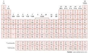 Tabel Sistem Periodik Seaborg (Modern), Kelemahan dan Kelebihan ...