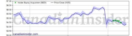 Novo Resources Stock Chart Sprott Buying More Novo Resources Nvo Canadian Insider