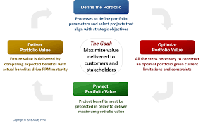 Ppm 101 What Is Project Portfolio Management Acuity Ppm
