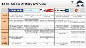 Template: Social Media Strategy Template
