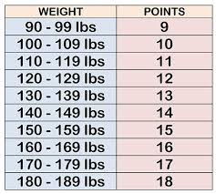 Weight Watchers Points And Weight Chart Height Weight Adults Online Charts Collection