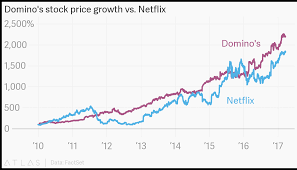 Dominos Chart Dominos Stock Price Growth Vs Netflix