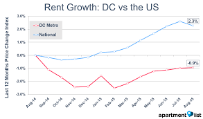 August  Washington DC Rental Price Monitor Apartment List - One bedroom apartments in washington dc