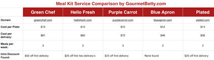 Meal Delivery Service Comparison Chart Evaluating Vegetarian Vegan Meal Kit Delivery Services