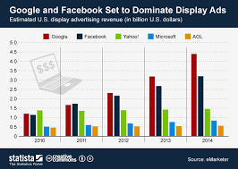 Chart Display Chart Google And Facebook Set To Dominate Display Ads