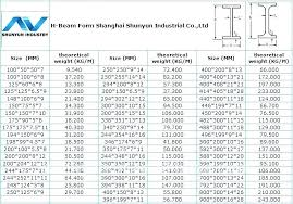 I Beam Chart Glulam Span Chart Deck Ridge Beam Table Uk Beams Tables